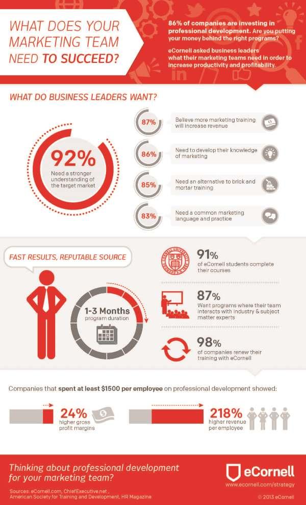 ecornell infographic